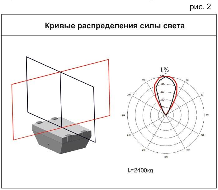 Кривые распределения силы света светодиодного светильника ССП01-8